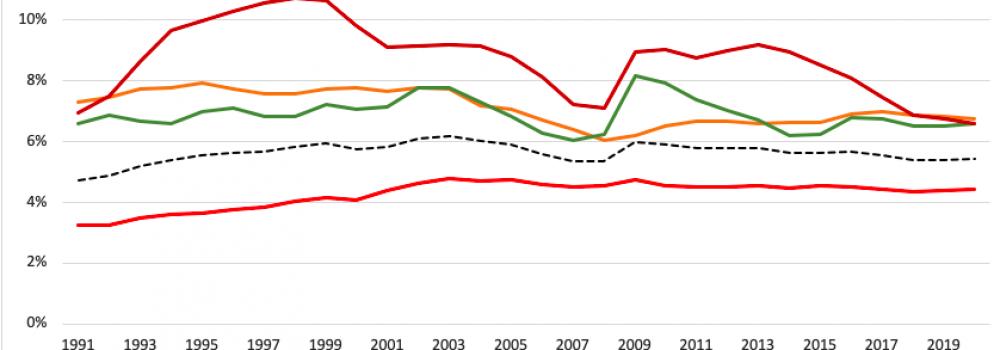 Global-Unemployment-Comparison-2020
